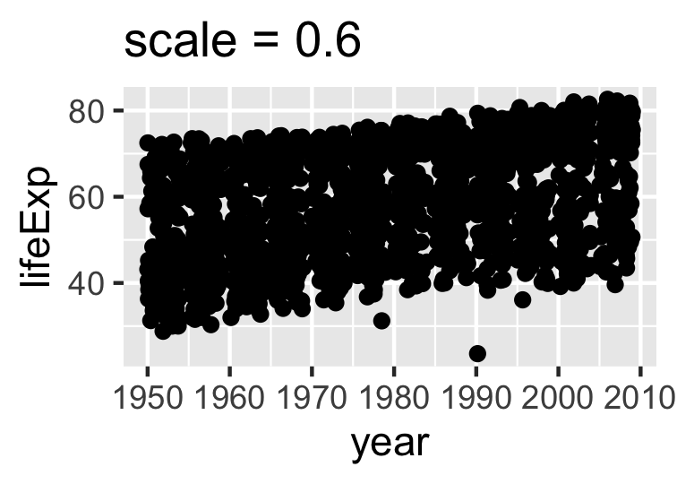 Two versions of a figure with exaggerated values of `scale`
