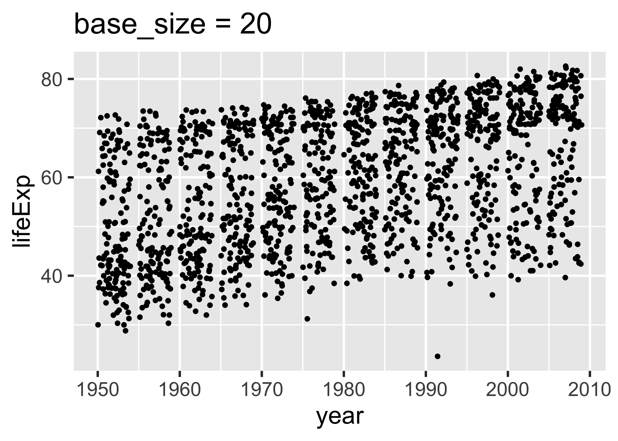 Two versions of a figure with exaggerated values of `base_size`