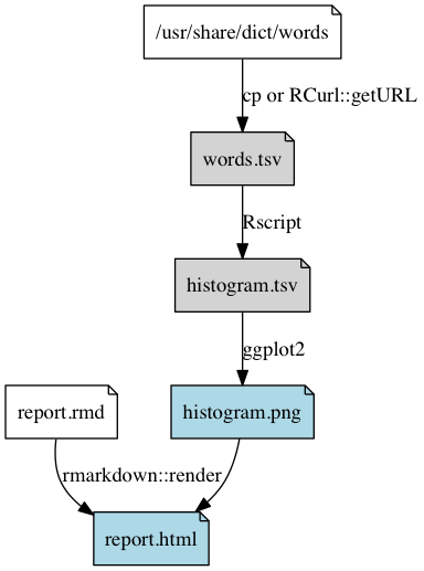 Dependency graph of the pipeline